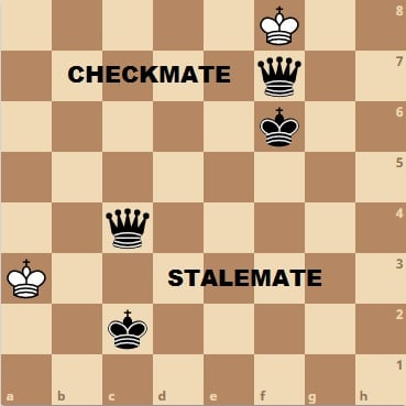Checkmate and Stalemate