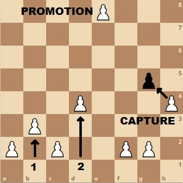 Promotion, Capture and Pawn moves