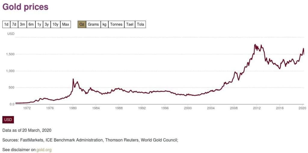 Does the gold price rise during the world economic recession? 1